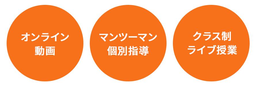 オンライン動画 / マンツーマン指導 / クラス制ライブ授業